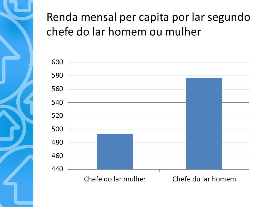 Renda mensal per capita por lar segundo chefe do lar homem ou mulher