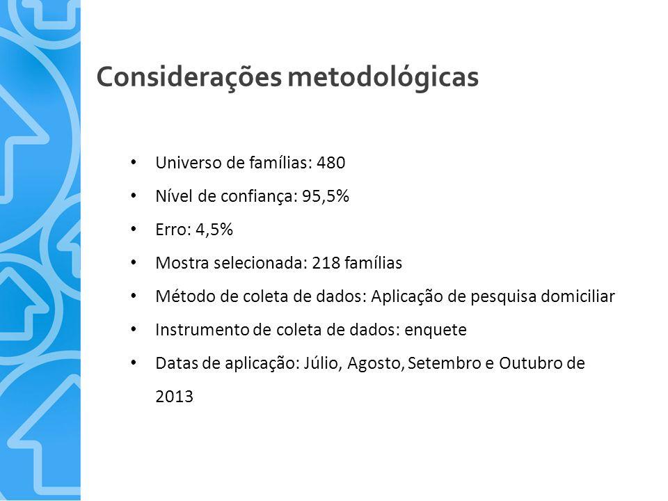 Considerações metodológicas Universo de famílias: 480 Nível de confiança: 95,5% Erro: 4,5% Mostra selecionada: 218 famílias Método de coleta de dados: Aplicação de pesquisa domiciliar Instrumento de coleta de dados: enquete Datas de aplicação: Júlio, Agosto, Setembro e Outubro de 2013