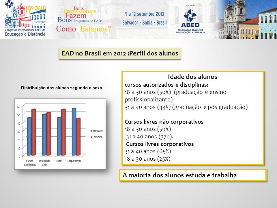 Distribuição dos alunos segundo o sexo Idade dos alunos cursos autorizados e disciplinas: 18 a 30 anos (50%) (graduação e ensino profissionalizante) 31 a 40 anos (43%) (graduação e pós graduação) Cursos livres não corporativos 18 a 30 anos (59%) 31 a 40 anos (37%).