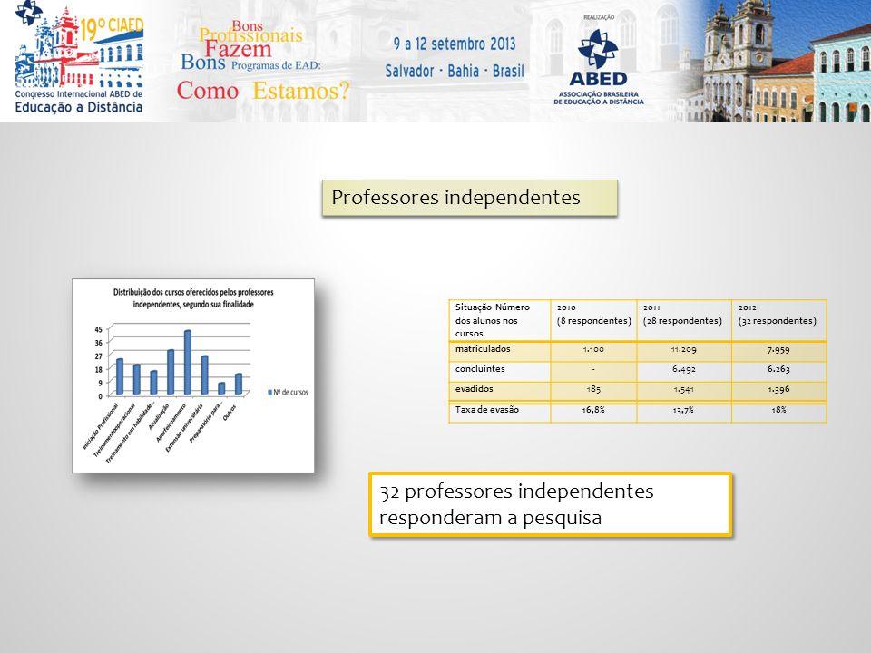 Professores independentes Situação Número dos alunos nos cursos 2010 (8 respondentes) 2011 (28 respondentes) 2012 (32 respondentes) matriculados1.10011.2097.959 concluintes-6.4926.263 evadidos1851.5411.396 Taxa de evasão16,8%13,7%18% 32 professores independentes responderam a pesquisa