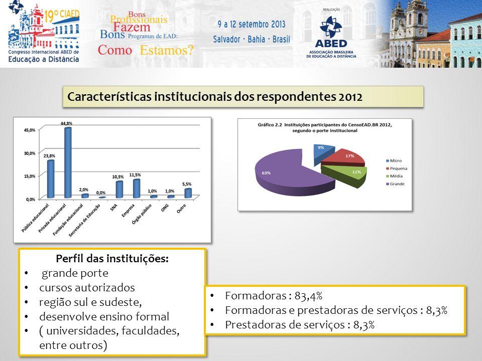 EAD no Brasil em 2012 : Cursos Total : 9376 1.856 – cursos autorizados 7.520 – cursos livres Cursos autorizados Pós graduação : 53% (latu sensu) Graduação : 26% Licenciatura : 50% Cursos Livres Atualização – 31,5% Aperfeiçoamento – 30% Extensão universitária : 14% Treinamento operacional – 10,2% Cursos Livres Atualização – 31,5% Aperfeiçoamento – 30% Extensão universitária : 14% Treinamento operacional – 10,2%