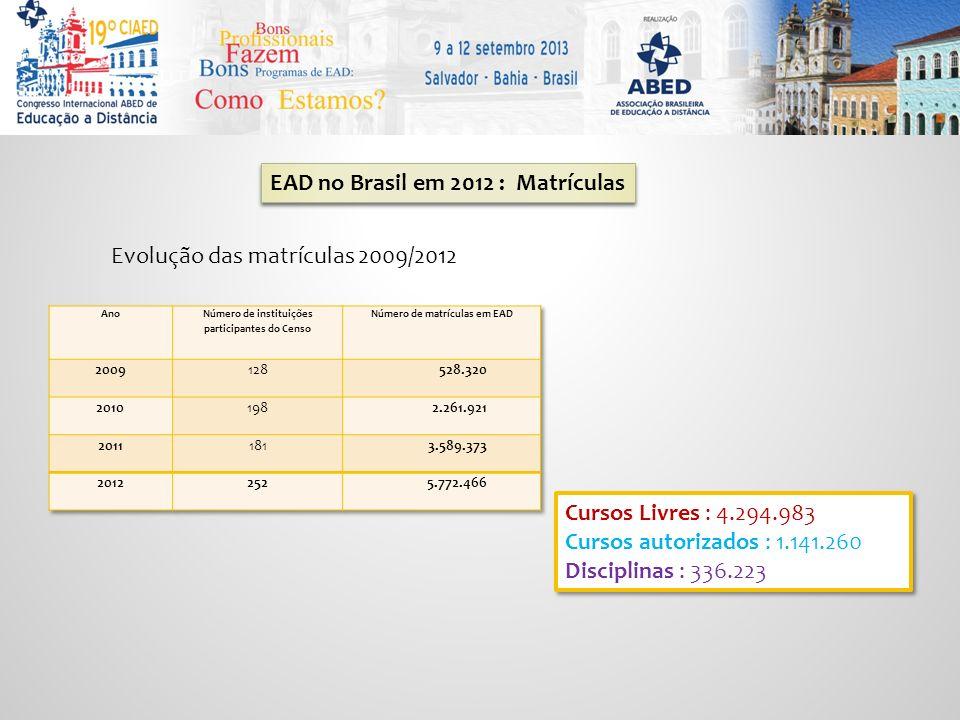 EAD no Brasil em 2012 : Matrículas Evolução das matrículas 2009/2012 Cursos Livres : 4.294.983 Cursos autorizados : 1.141.260 Disciplinas : 336.223 Cursos Livres : 4.294.983 Cursos autorizados : 1.141.260 Disciplinas : 336.223