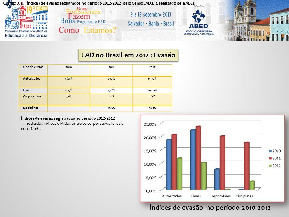 Gráfico 3.49 Índices de evasão registrados no período 2012-2012 pelo CensoEAD.BR, realizado pela ABED.