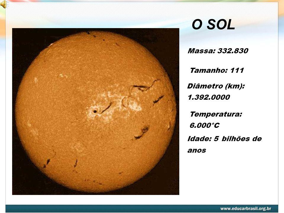 LUA Rotação (dia): 29,5 dias Diâmetro (km): 3.474 Temperatura max: 123ºC°C Temperatura min: -233ºC°C Translação: 27 dias Gravidade: 1,62 m/s 2 Não possui atmosfera