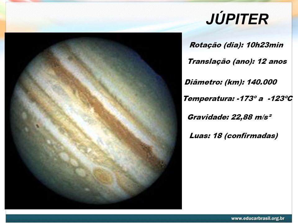 JÚPITER Diâmetro: (km): 140.000 Temperatura: -173º a -123ºC Gravidade: 22,88 m/s² Translação (ano): 12 anos Rotação (dia): 10h23min Luas: 18 (confirmadas)