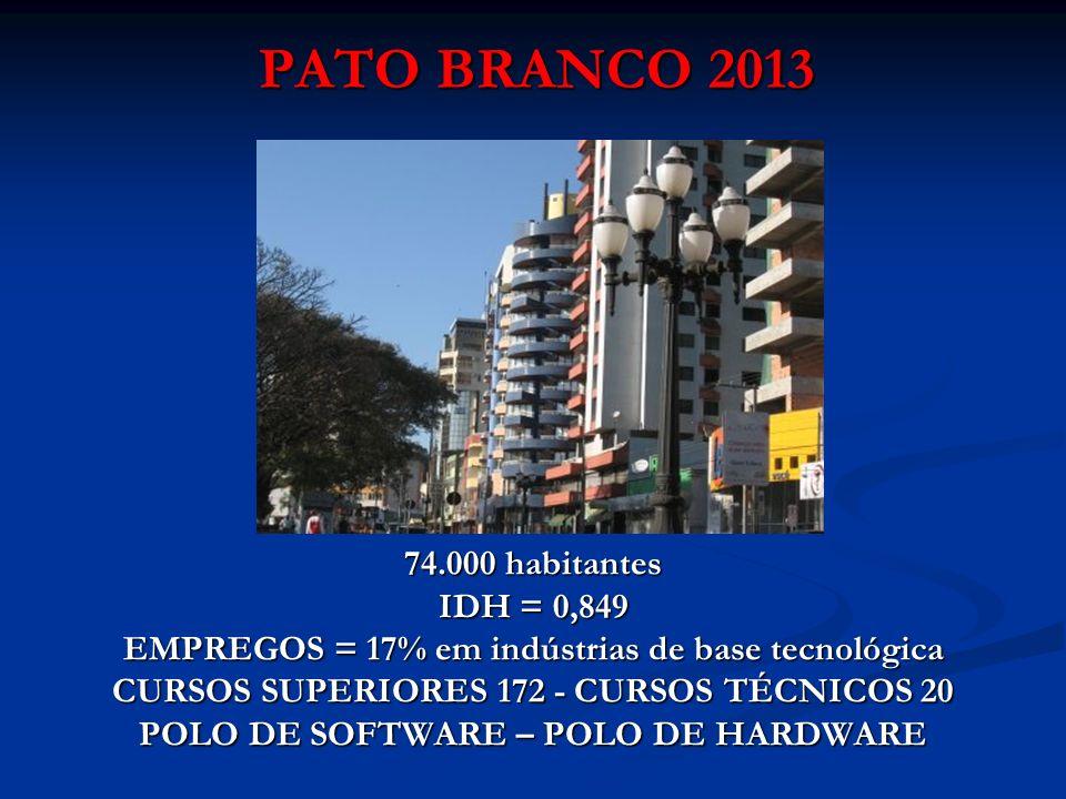PATO BRANCO 2013 PATO BRANCO 2013 74.000 habitantes IDH = 0,849 EMPREGOS = 17% em indústrias de base tecnológica CURSOS SUPERIORES 172 - CURSOS TÉCNIC