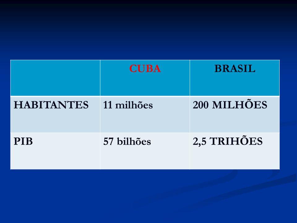 CUBABRASIL HABITANTES11 milhões200 MILHÕES PIB57 bilhões2,5 TRIHÕES