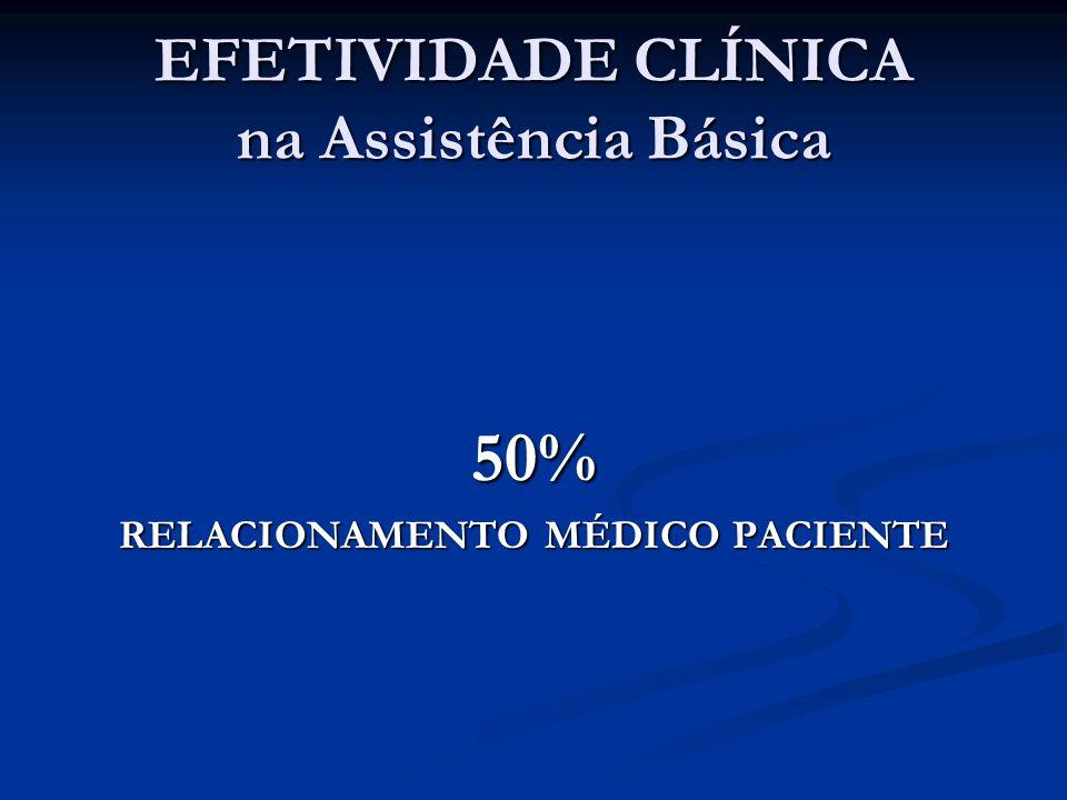 EFETIVIDADE CLÍNICA na Assistência Básica 50% RELACIONAMENTO MÉDICO PACIENTE