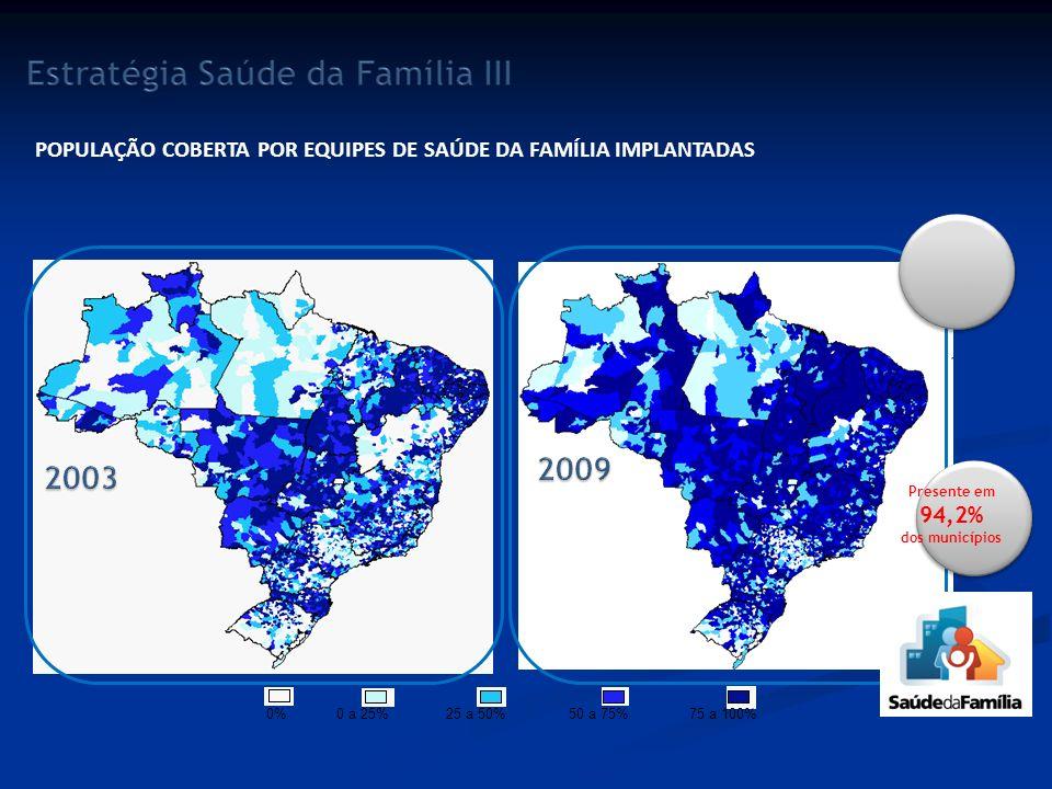 0%0 a 25%25 a 50%50 a 75%75 a 100% POPULAÇÃO COBERTA POR EQUIPES DE SAÚDE DA FAMÍLIA IMPLANTADAS Presente em 94,2% dos municípios