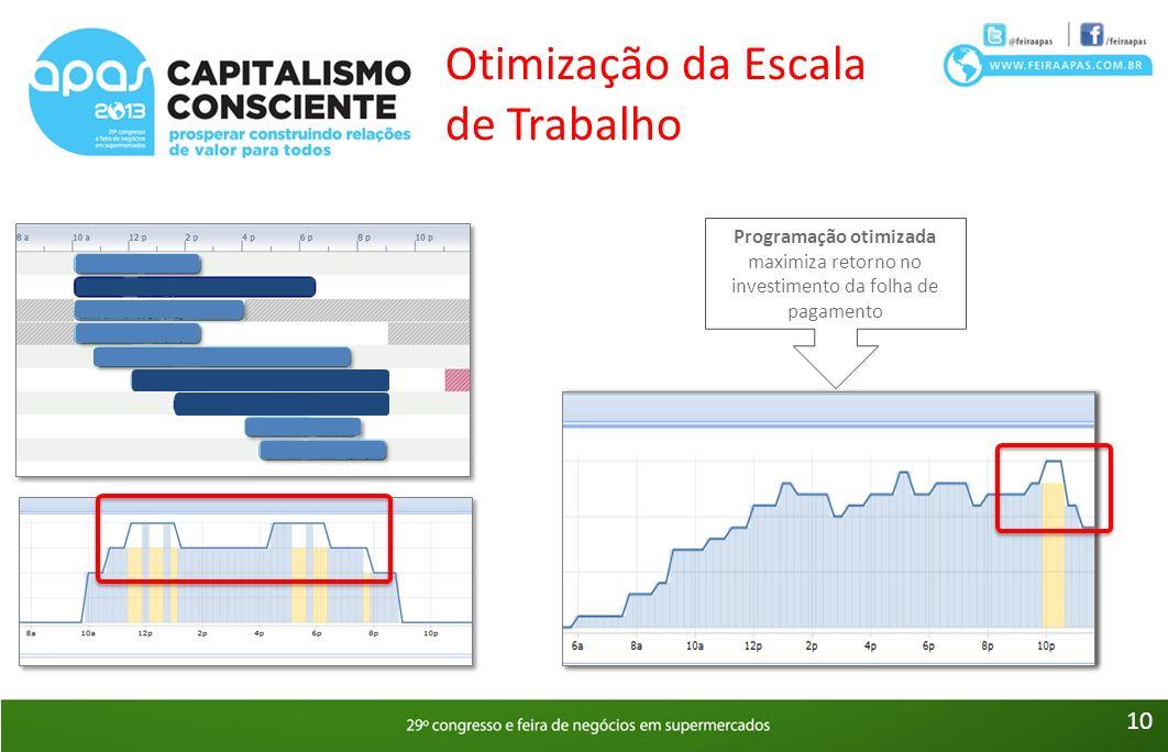 Programação otimizada maximiza retorno no investimento da folha de pagamento Otimização da Escala de Trabalho 10