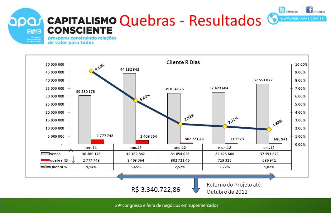 Retorno do Projeto até Outubro de 2012 R$ 3.340.722,86 Quebras - Resultados