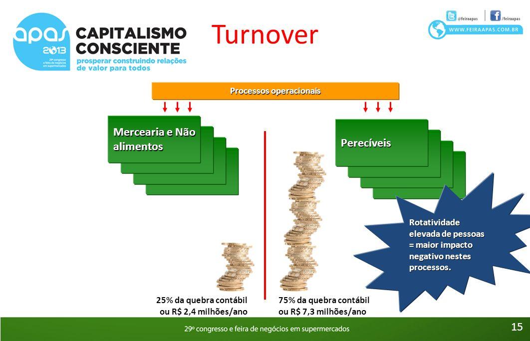 Turnover Mercearia e Não alimentos Perecíveis Processos operacionais 25% da quebra contábil ou R$ 2,4 milhões/ano 75% da quebra contábil ou R$ 7,3 mil