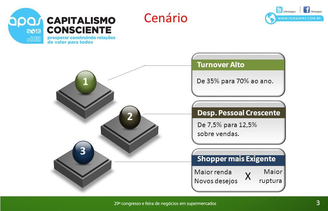 De 35% para 70% ao ano. Turnover Alto De 7,5% para 12,5% sobre vendas. Desp. Pessoal Crescente Maior renda Novos desejos Shopper mais Exigente Maior r