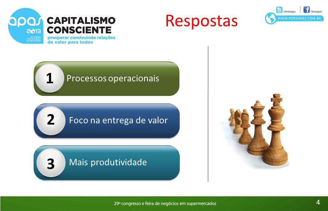 Processos operacionais 1 Foco na entrega de valor 2 Mais produtividade 3 4 Respostas