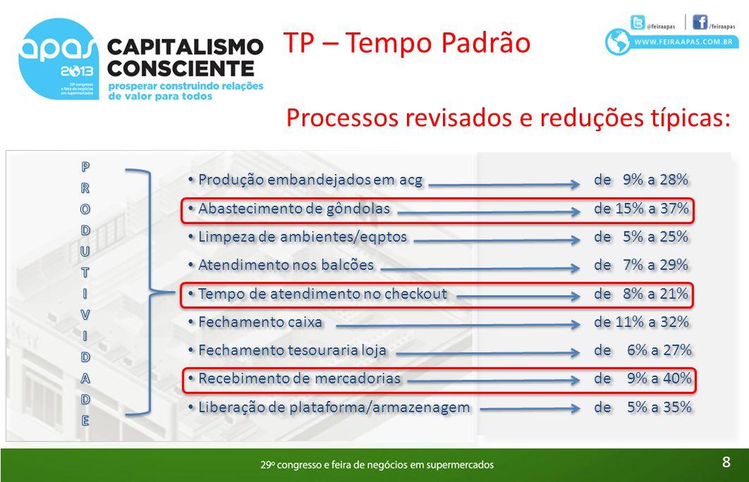 TP – Tempo Padrão Processos revisados e reduções típicas: Produção embandejados em acgde 9% a 28% Abastecimento de gôndolasde 15% a 37% Limpeza de ambientes/eqptosde 5% a 25% Atendimento nos balcõesde 7% a 29% Tempo de atendimento no checkoutde 8% a 21% Fechamento caixade 11% a 32% Fechamento tesouraria lojade 6% a 27% Recebimento de mercadoriasde 9% a 40% Liberação de plataforma/armazenagemde 5% a 35% Ganho de performance de 8% a 29% (média 18,6%) Despesa de pessoal de 12% 12% x 18,6% = 2,23% Ganho de performance de 8% a 29% (média 18,6%) Despesa de pessoal de 12% 12% x 18,6% = 2,23% 9