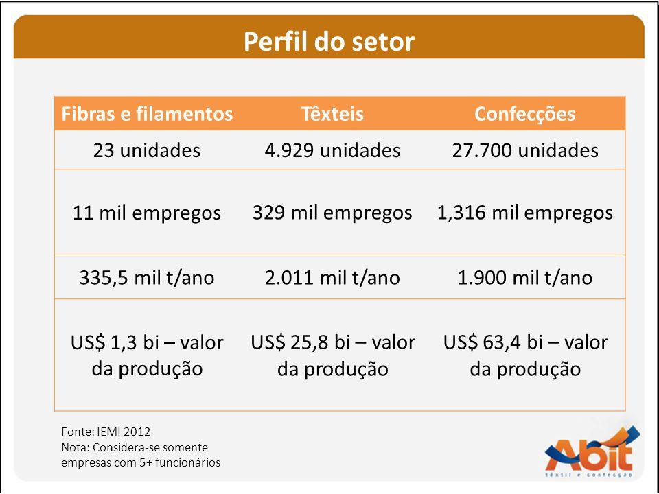 Perfil do setor Fibras e filamentosTêxteisConfecções 23 unidades4.929 unidades27.700 unidades 11 mil empregos329 mil empregos1,316 mil empregos 335,5