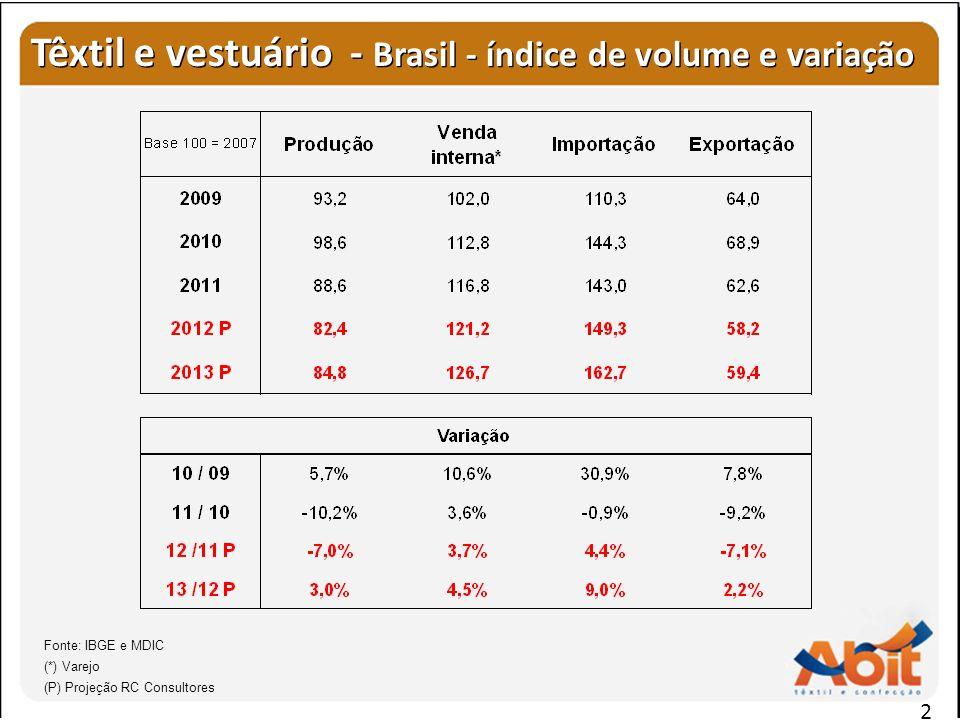 2 Têxtil e vestuário - Brasil - índice de volume e variação Fonte: IBGE e MDIC (*) Varejo (P) Projeção RC Consultores