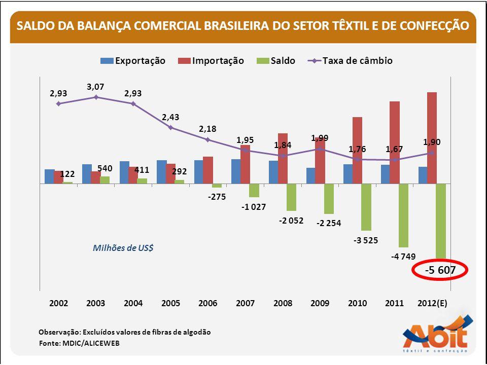 SALDO DA BALANÇA COMERCIAL BRASILEIRA DO SETOR TÊXTIL E DE CONFECÇÃO Fonte: MDIC/ALICEWEB Milhões de US$ Observação: Excluídos valores de fibras de al