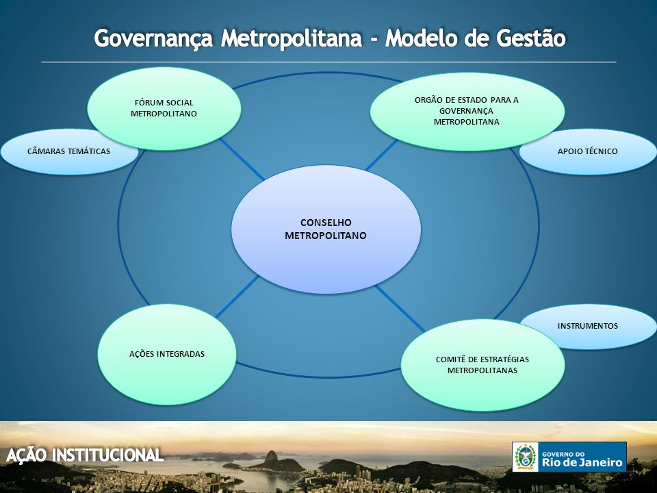 CÂMARAS TEMÁTICAS APOIO TÉCNICO INSTRUMENTOS CONSELHO METROPOLITANO ORGÃO DE ESTADO PARA A GOVERNANÇA METROPOLITANA ORGÃO DE ESTADO PARA A GOVERNANÇA METROPOLITANA FÓRUM SOCIAL METROPOLITANO COMITÊ DE ESTRATÉGIAS METROPOLITANAS AÇÕES INTEGRADAS