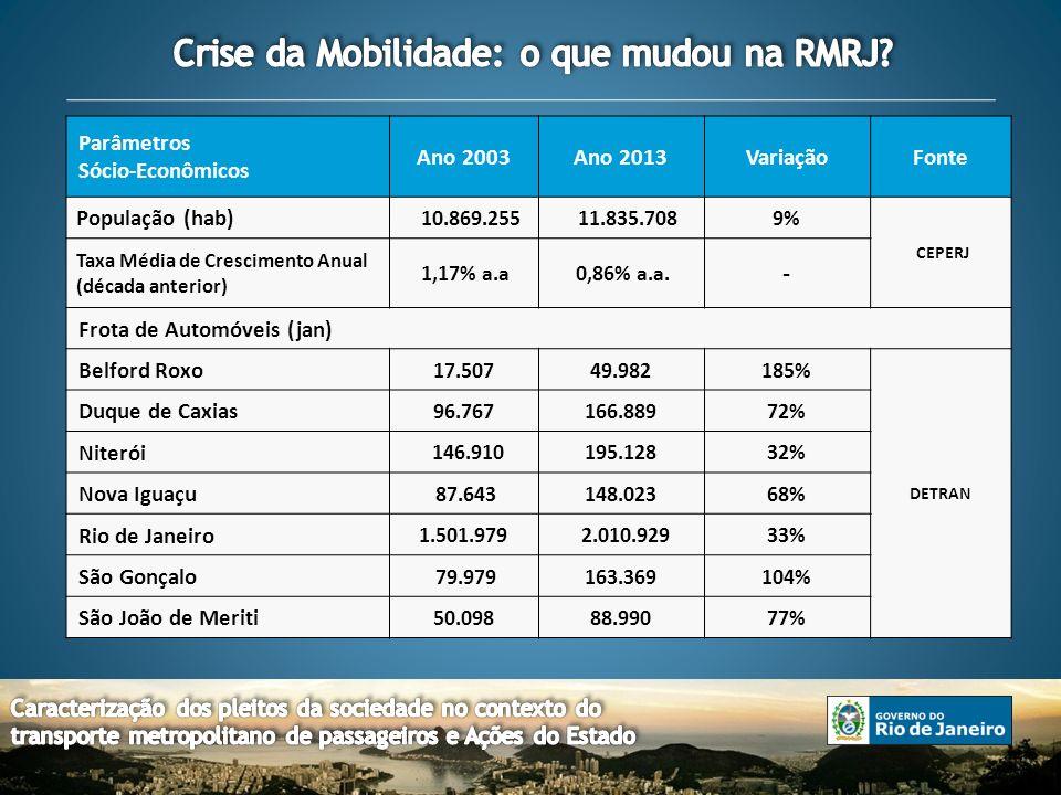Parâmetros Sócio-Econômicos Ano 2003Ano 2013VariaçãoFonte População (hab) 10.869.255 11.835.7089% CEPERJ Taxa Média de Crescimento Anual (década anterior) 1,17% a.a 0,86% a.a.