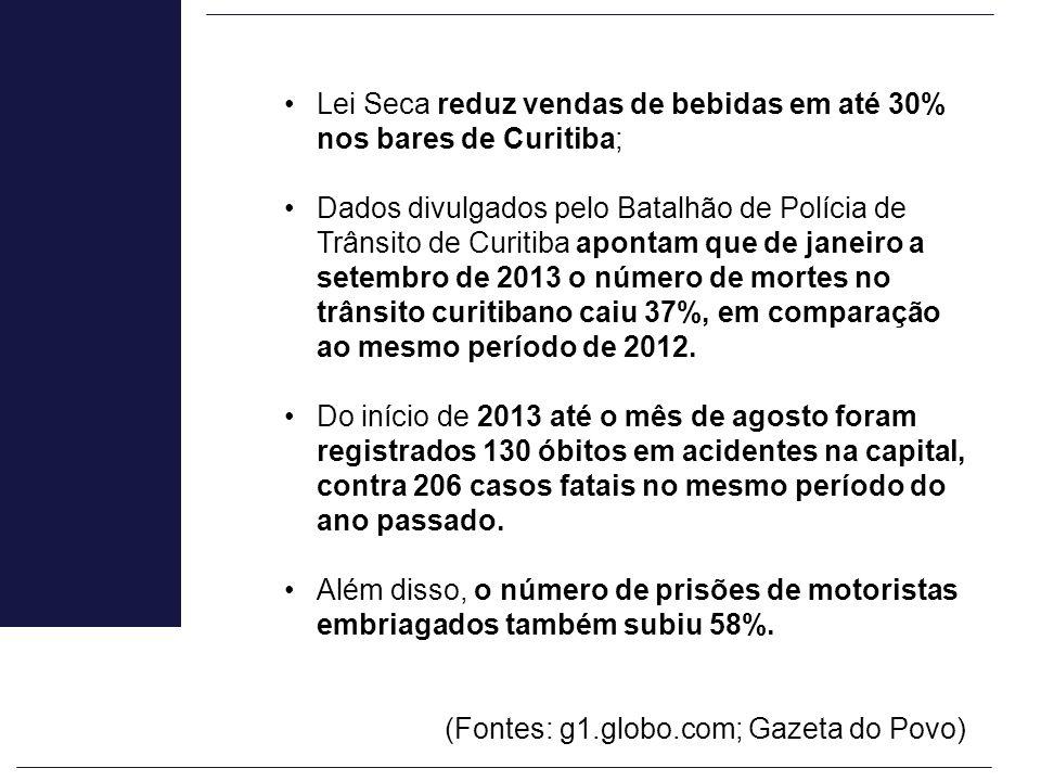 Lei Seca reduz vendas de bebidas em até 30% nos bares de Curitiba; Dados divulgados pelo Batalhão de Polícia de Trânsito de Curitiba apontam que de ja