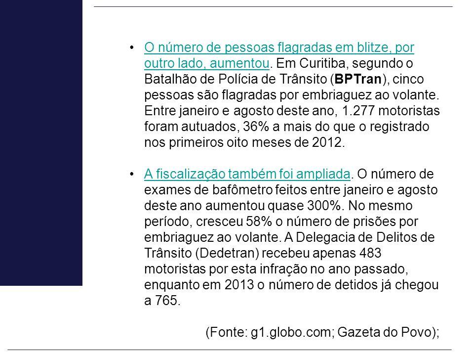 O número de pessoas flagradas em blitze, por outro lado, aumentou. Em Curitiba, segundo o Batalhão de Polícia de Trânsito (BPTran), cinco pessoas são
