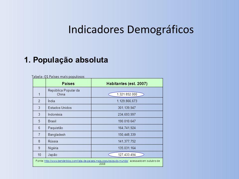 Indicadores Demográficos 1.População absoluta PaísesHabitantes (est.