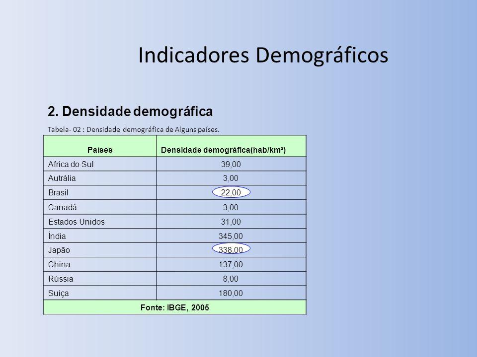 Indicadores Demográficos 2.