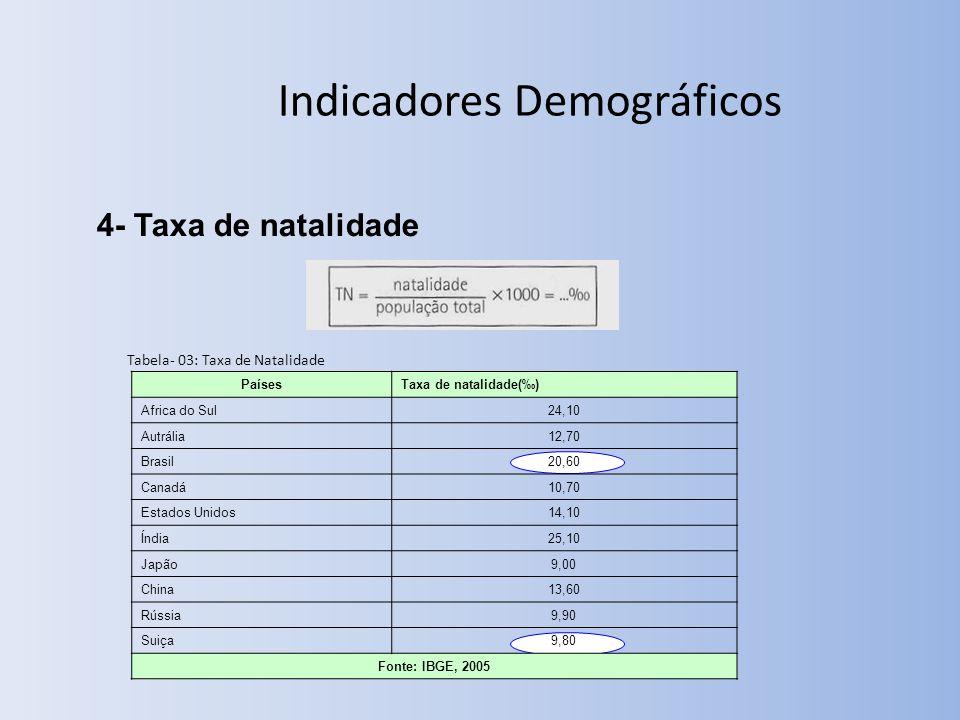 4- Taxa de natalidade PaísesTaxa de natalidade() Africa do Sul24,10 Autrália12,70 Brasil20,60 Canadá10,70 Estados Unidos14,10 Índia25,10 Japão9,00 China13,60 Rússia9,90 Suiça9,80 Fonte: IBGE, 2005 Tabela- 03: Taxa de Natalidade