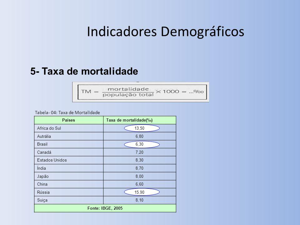 Indicadores Demográficos 5- Taxa de mortalidade Tabela- 04: Taxa de Mortalidade PaísesTaxa de mortalidade() Africa do Sul13,50 Autrália6,80 Brasil6,30 Canadá7,20 Estados Unidos8,30 Índia8,70 Japão8,00 China6,60 Rússia15,90 Suiça8,10 Fonte: IBGE, 2005