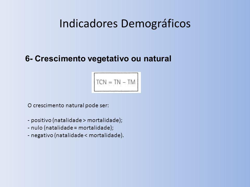 6- Crescimento vegetativo ou natural O crescimento natural pode ser: - positivo (natalidade > mortalidade); - nulo (natalidade = mortalidade); - negativo (natalidade < mortalidade).