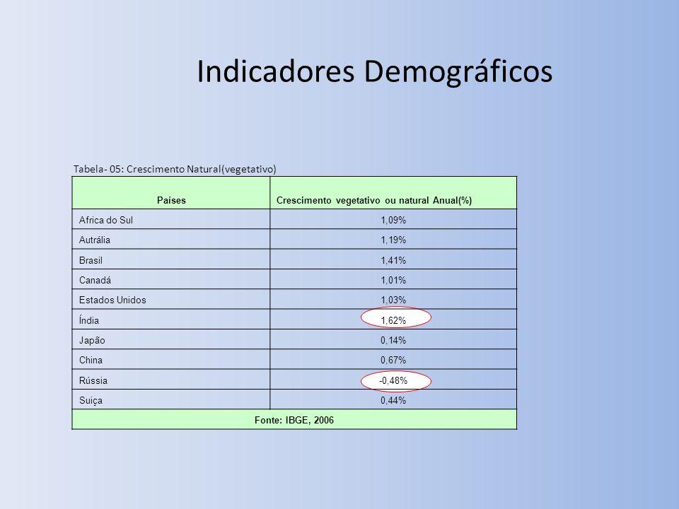 Indicadores Demográficos Tabela- 05: Crescimento Natural(vegetativo) PaísesCrescimento vegetativo ou natural Anual(%) Africa do Sul1,09% Autrália1,19% Brasil1,41% Canadá1,01% Estados Unidos1,03% Índia1,62% Japão0,14% China0,67% Rússia-0,48% Suiça0,44% Fonte: IBGE, 2006