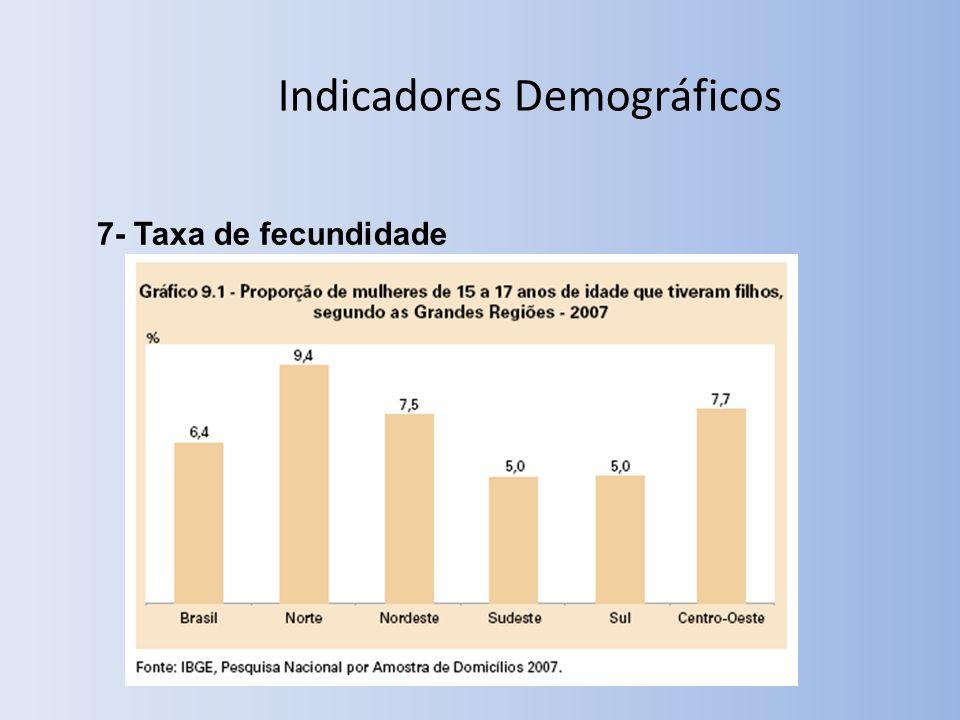 7- Taxa de fecundidade Indicadores Demográficos