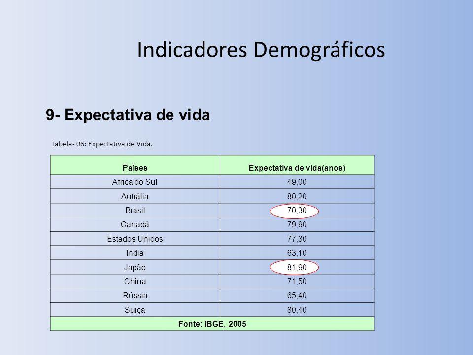 9- Expectativa de vida Indicadores Demográficos Tabela- 06: Expectativa de Vida.
