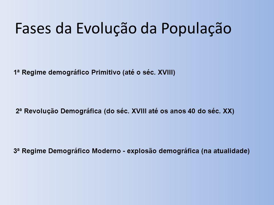 Fases da Evolução da População 1ª Regime demográfico Primitivo (até o séc.