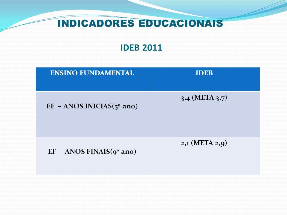 INDICADORES EDUCACIONAIS IDEB 2011 ENSINO FUNDAMENTALIDEB EF – ANOS INICIAS(5º ano) 3,4 (META 3,7) EF – ANOS FINAIS(9º ano) 2,1 (META 2,9)