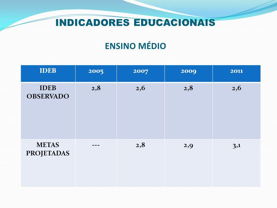 INDICADORES EDUCACIONAIS ENSINO MÉDIO IDEB2005200720092011 IDEB OBSERVADO 2,82,62,82,6 METAS PROJETADAS ---2,82,93,1