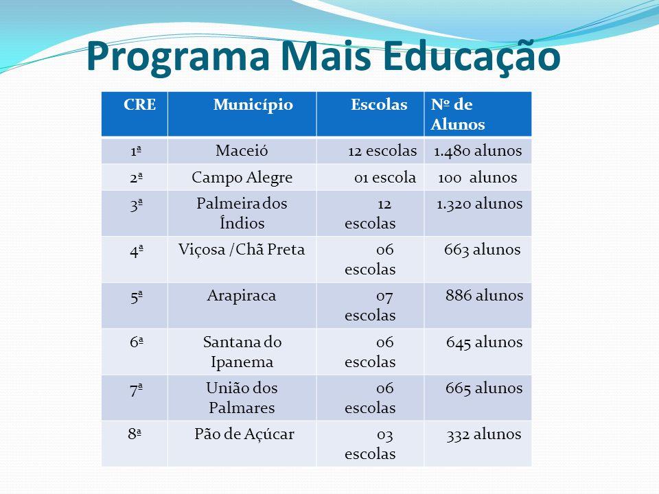 CRE Município EscolasNº de Alunos 1ªMaceió 12 escolas1.480 alunos 2ªCampo Alegre 01 escola100 alunos 3ªPalmeira dos Índios 12 escolas 1.320 alunos 4ªV