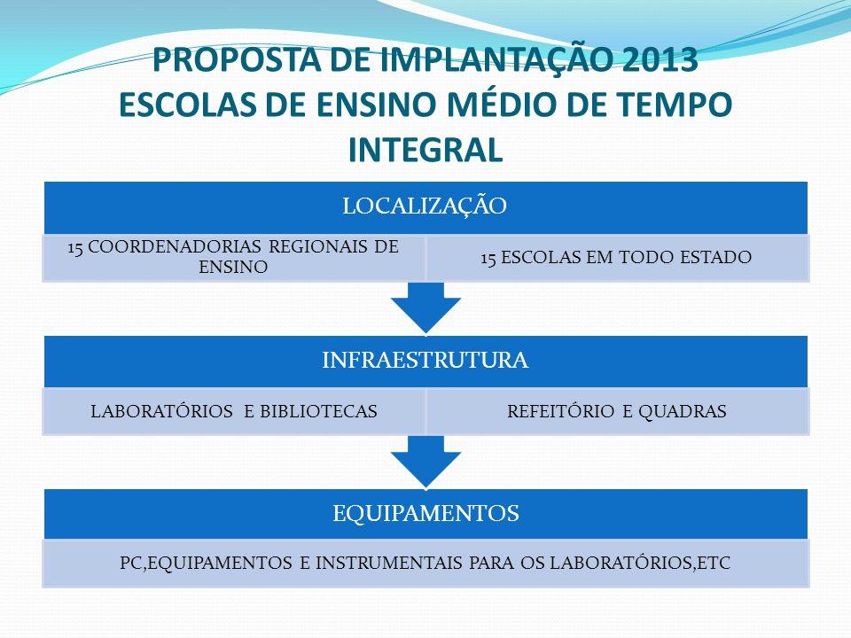 PROPOSTA DE IMPLANTAÇÃO 2013 ESCOLAS DE ENSINO MÉDIO DE TEMPO INTEGRAL EQUIPAMENTOS PC,EQUIPAMENTOS E INSTRUMENTAIS PARA OS LABORATÓRIOS,ETC INFRAESTR