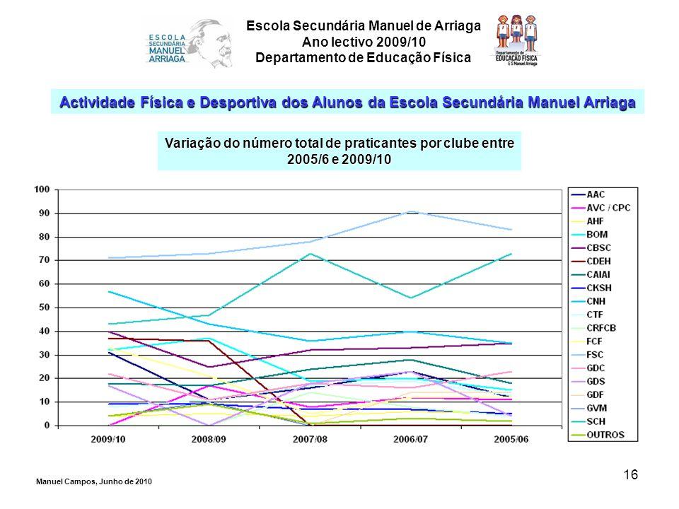 16 Escola Secundária Manuel de Arriaga Ano lectivo 2009/10 Departamento de Educação Física Actividade Física e Desportiva dos Alunos da Escola Secundá