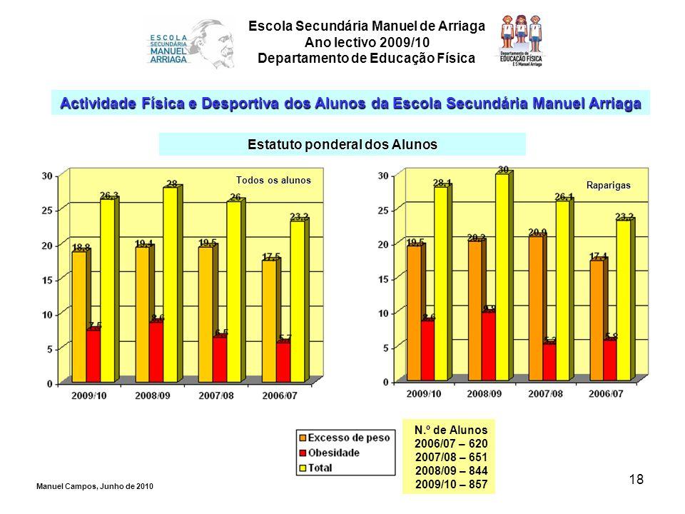 18 Escola Secundária Manuel de Arriaga Ano lectivo 2009/10 Departamento de Educação Física Actividade Física e Desportiva dos Alunos da Escola Secundá