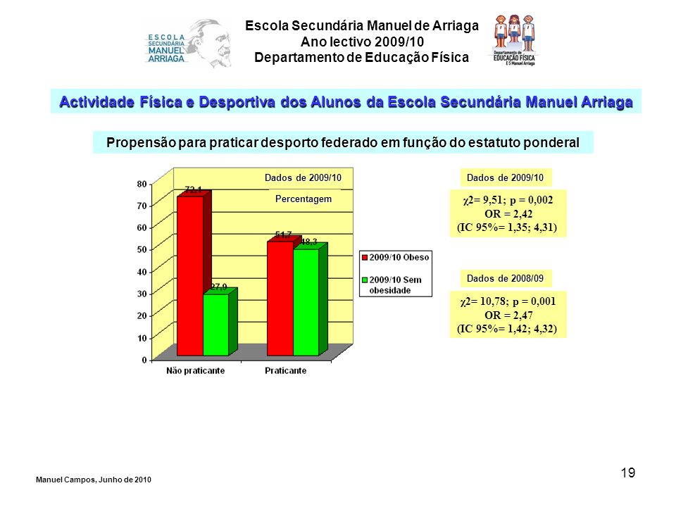 19 Escola Secundária Manuel de Arriaga Ano lectivo 2009/10 Departamento de Educação Física Actividade Física e Desportiva dos Alunos da Escola Secundá
