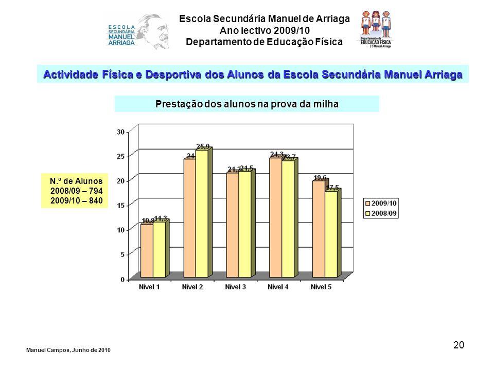 20 Escola Secundária Manuel de Arriaga Ano lectivo 2009/10 Departamento de Educação Física Actividade Física e Desportiva dos Alunos da Escola Secundá