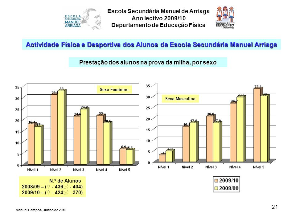 21 Escola Secundária Manuel de Arriaga Ano lectivo 2009/10 Departamento de Educação Física Actividade Física e Desportiva dos Alunos da Escola Secundá
