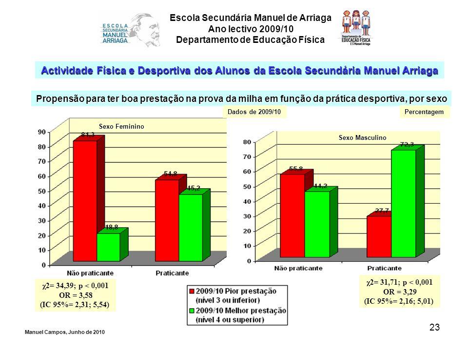 23 Escola Secundária Manuel de Arriaga Ano lectivo 2009/10 Departamento de Educação Física Actividade Física e Desportiva dos Alunos da Escola Secundá