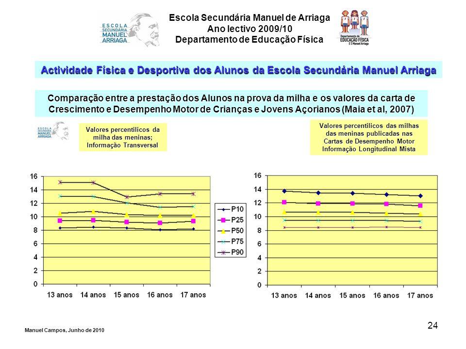 24 Escola Secundária Manuel de Arriaga Ano lectivo 2009/10 Departamento de Educação Física Actividade Física e Desportiva dos Alunos da Escola Secundá