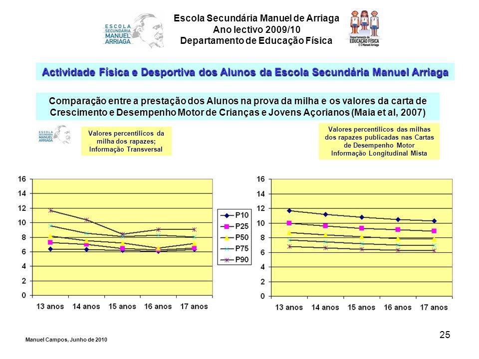 25 Escola Secundária Manuel de Arriaga Ano lectivo 2009/10 Departamento de Educação Física Actividade Física e Desportiva dos Alunos da Escola Secundá