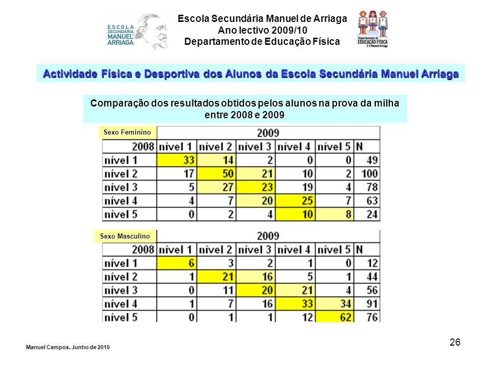 26 Escola Secundária Manuel de Arriaga Ano lectivo 2009/10 Departamento de Educação Física Actividade Física e Desportiva dos Alunos da Escola Secundá