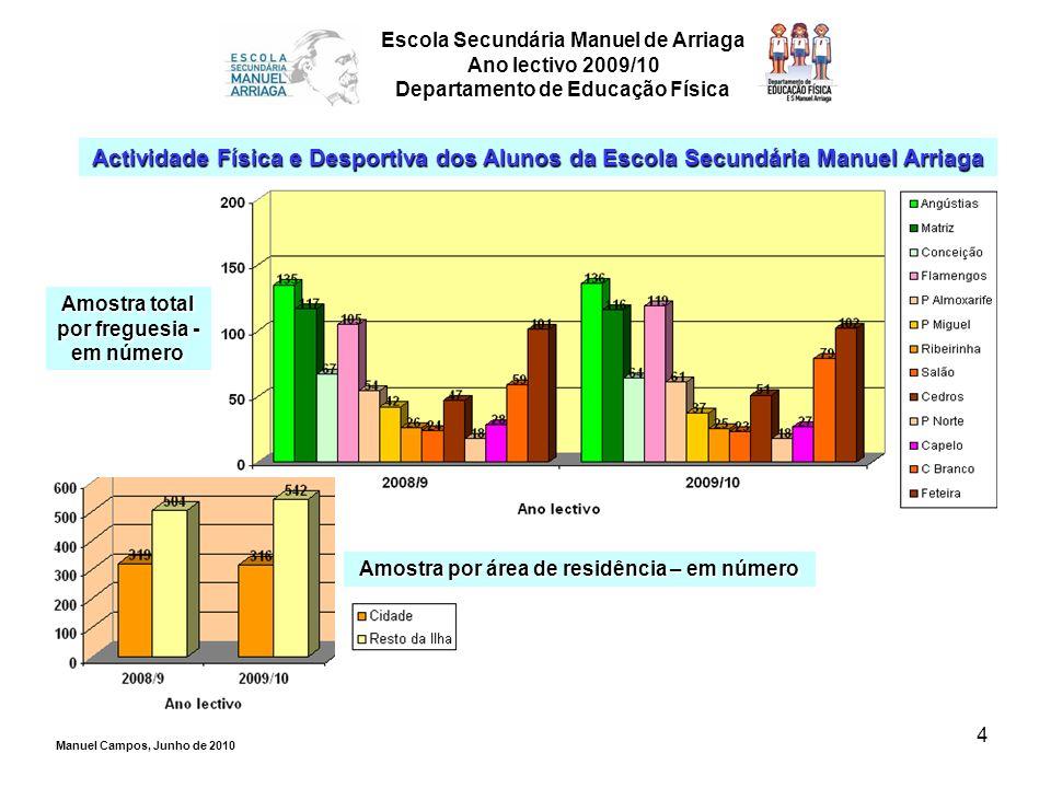4 Amostra total por freguesia - em número Escola Secundária Manuel de Arriaga Ano lectivo 2009/10 Departamento de Educação Física Actividade Física e
