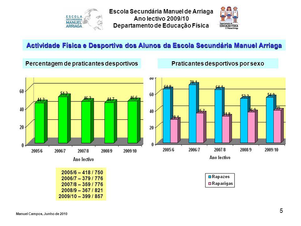 5 Escola Secundária Manuel de Arriaga Ano lectivo 2009/10 Departamento de Educação Física Actividade Física e Desportiva dos Alunos da Escola Secundár